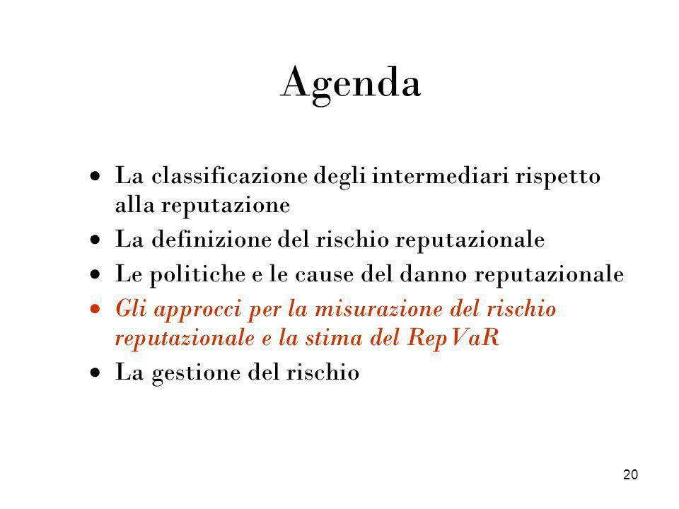20 Agenda La classificazione degli intermediari rispetto alla reputazione La definizione del rischio reputazionale Le politiche e le cause del danno r