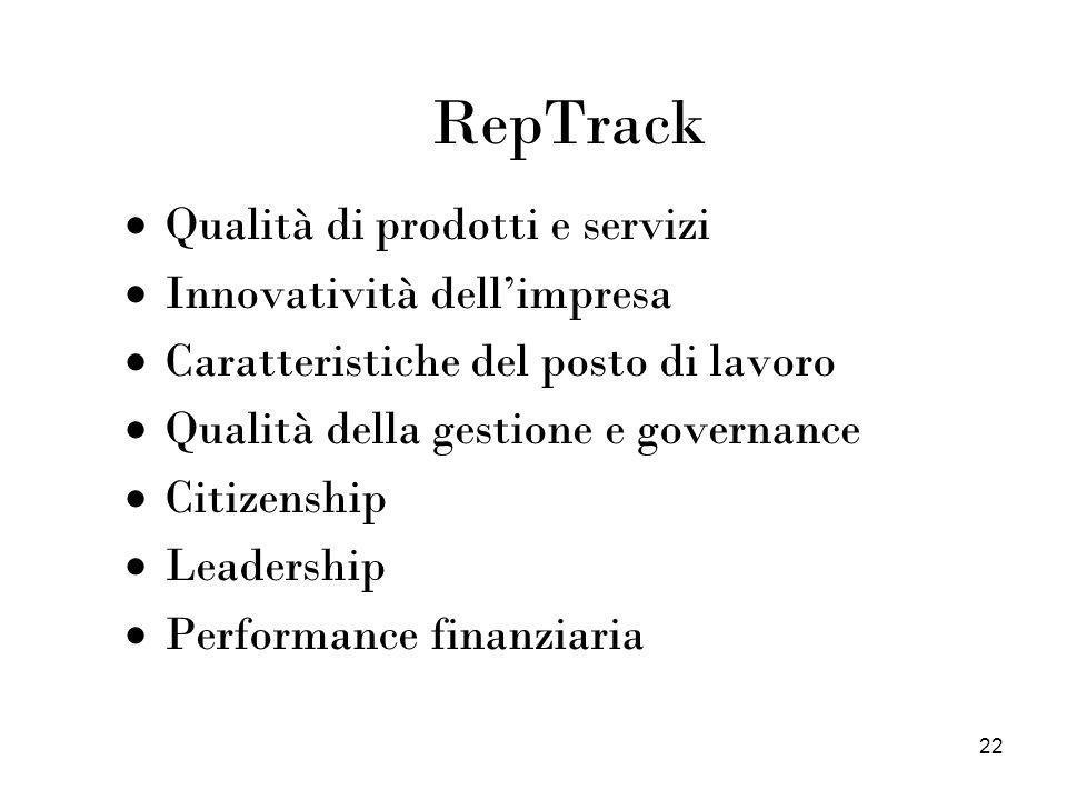 22 RepTrack Qualità di prodotti e servizi Innovatività dellimpresa Caratteristiche del posto di lavoro Qualità della gestione e governance Citizenship