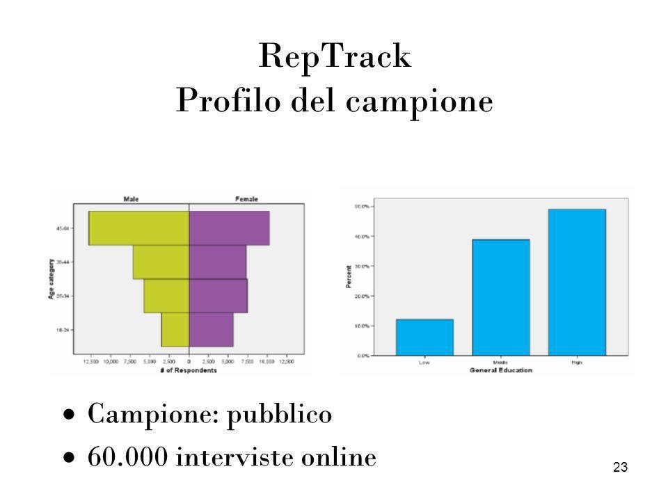 23 RepTrack Profilo del campione Campione: pubblico 60.000 interviste online