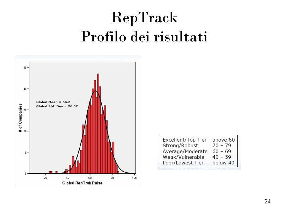 24 RepTrack Profilo dei risultati