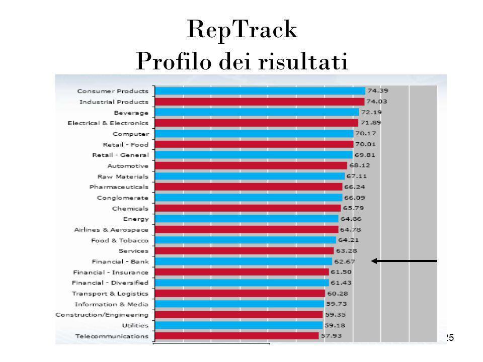 25 RepTrack Profilo dei risultati