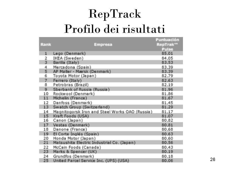 26 RepTrack Profilo dei risultati