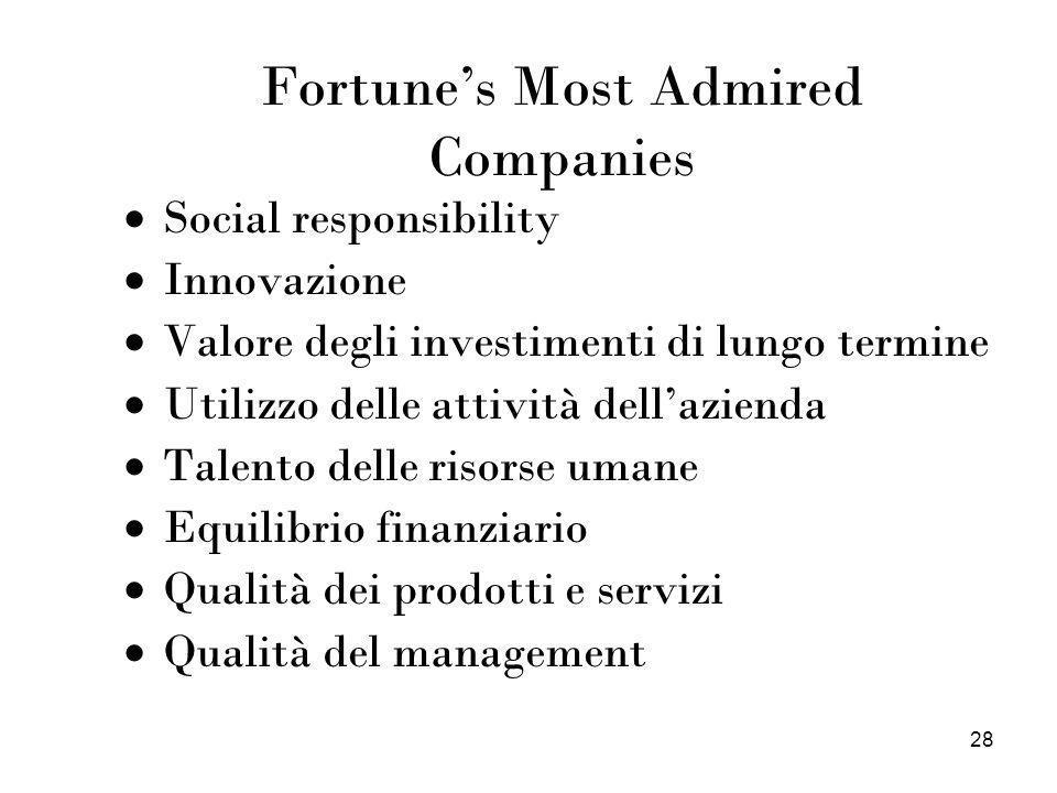 28 Fortunes Most Admired Companies Social responsibility Innovazione Valore degli investimenti di lungo termine Utilizzo delle attività dellazienda Ta