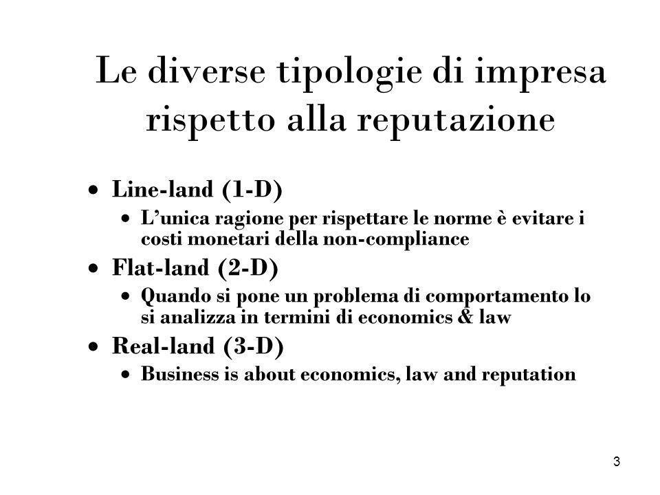 3 Le diverse tipologie di impresa rispetto alla reputazione Line-land (1-D) Lunica ragione per rispettare le norme è evitare i costi monetari della no