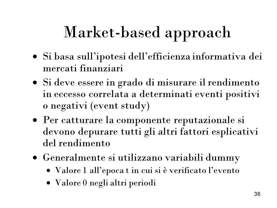 36 Market-based approach Si basa sullipotesi dellefficienza informativa dei mercati finanziari Si deve essere in grado di misurare il rendimento in ec