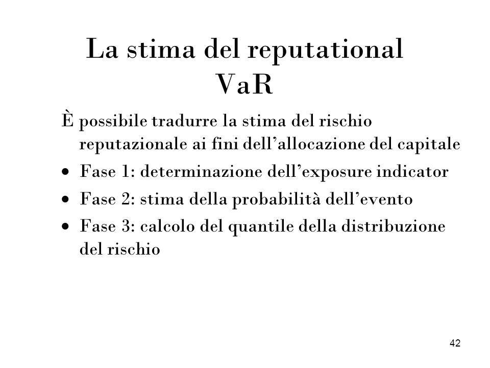 42 La stima del reputational VaR È possibile tradurre la stima del rischio reputazionale ai fini dellallocazione del capitale Fase 1: determinazione d