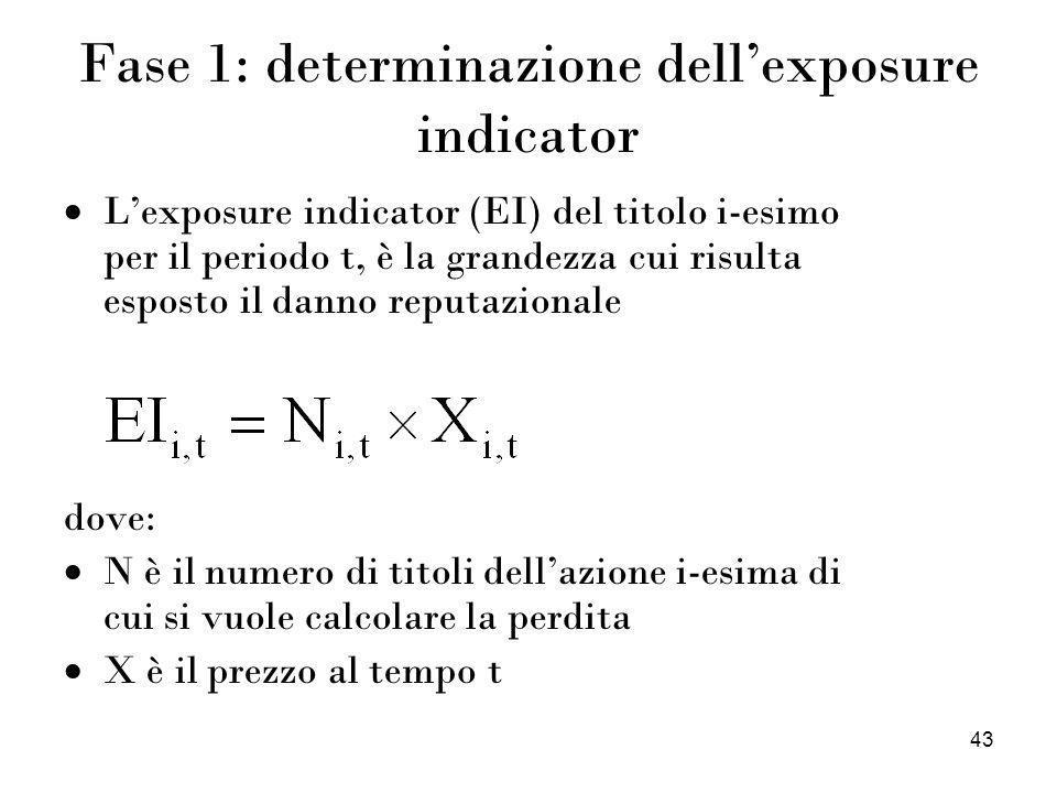 43 Fase 1: determinazione dellexposure indicator Lexposure indicator (EI) del titolo i-esimo per il periodo t, è la grandezza cui risulta esposto il d