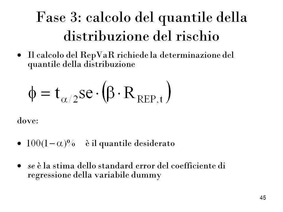 45 Fase 3: calcolo del quantile della distribuzione del rischio Il calcolo del RepVaR richiede la determinazione del quantile della distribuzione dove