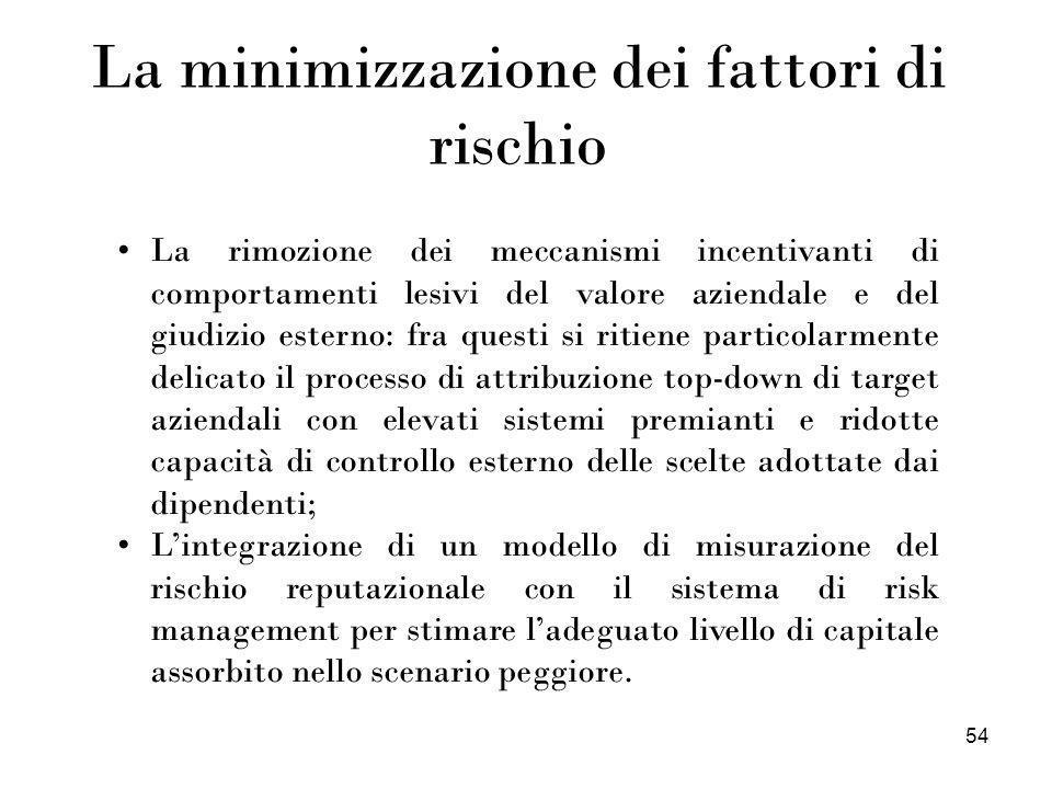 54 La minimizzazione dei fattori di rischio La rimozione dei meccanismi incentivanti di comportamenti lesivi del valore aziendale e del giudizio ester