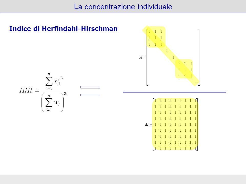 La concentrazione individuale Indice di Herfindahl-Hirschman