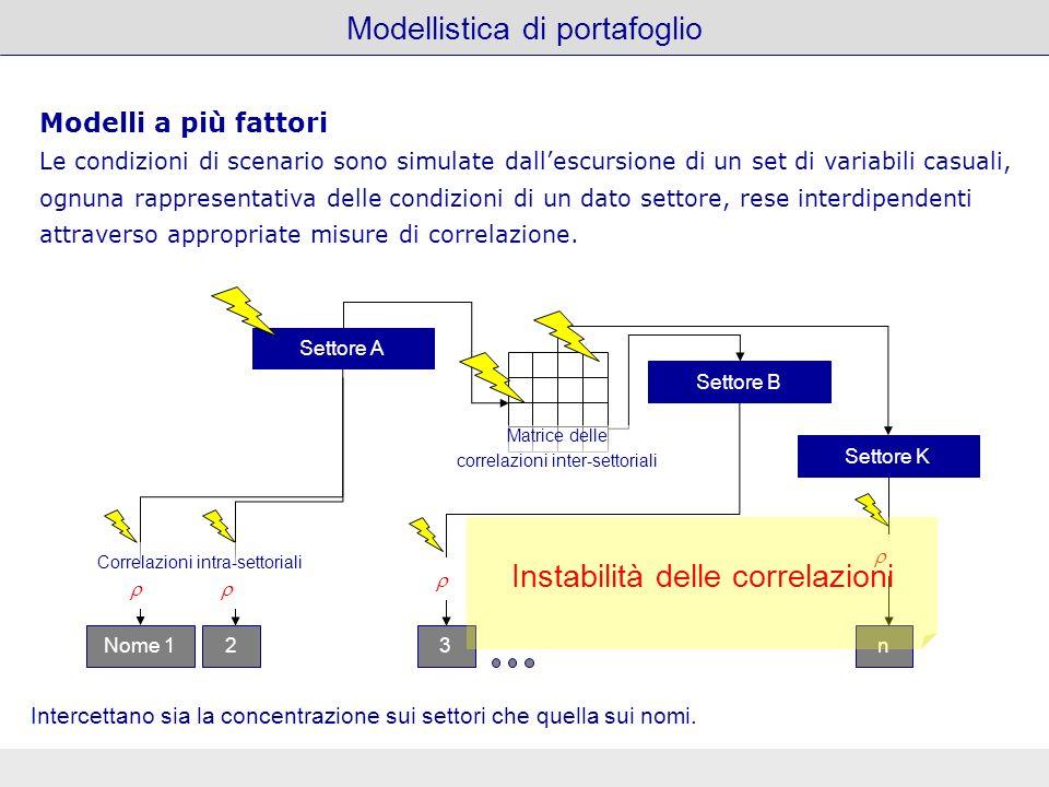 Modellistica di portafoglio Nome 123n Settore A Settore B Settore K Modelli a più fattori Le condizioni di scenario sono simulate dallescursione di un