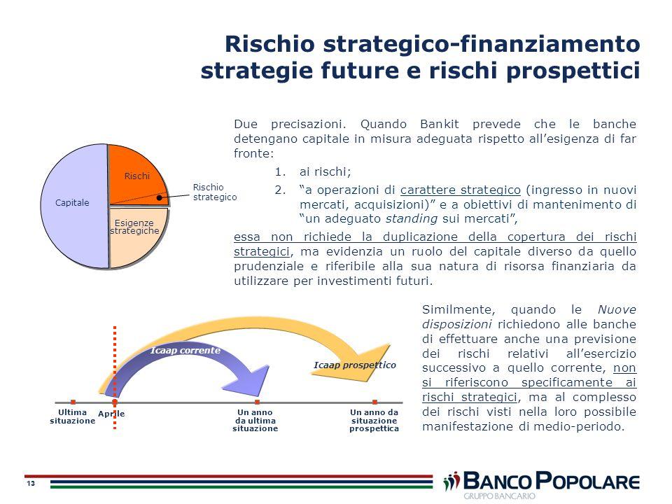 13 Rischio strategico-finanziamento strategie future e rischi prospettici Due precisazioni. Quando Bankit prevede che le banche detengano capitale in
