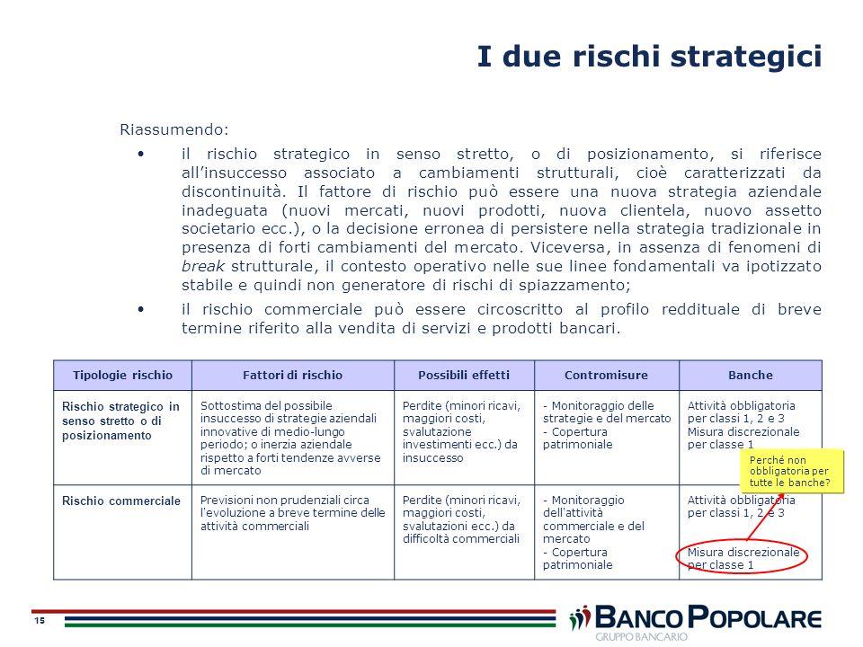 15 I due rischi strategici Riassumendo: il rischio strategico in senso stretto, o di posizionamento, si riferisce allinsuccesso associato a cambiament