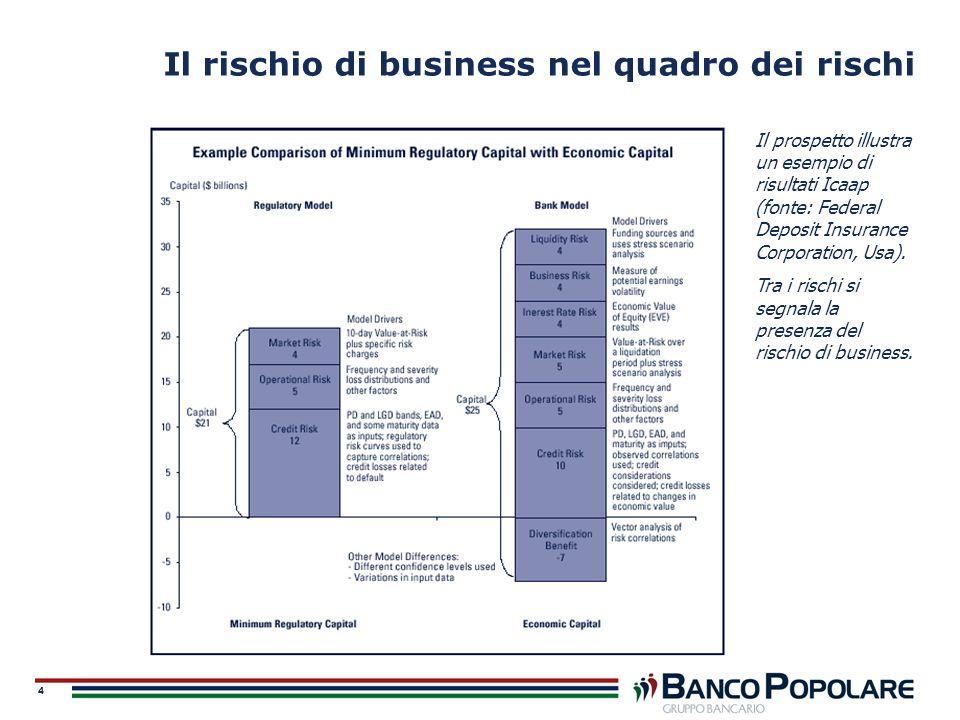 5 Rischio di business o strategico.