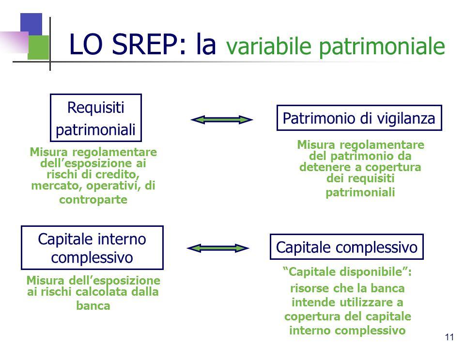 11 Requisiti patrimoniali Patrimonio di vigilanza LO SREP: la variabile patrimoniale Capitale interno complessivo Capitale complessivo Misura dellespo