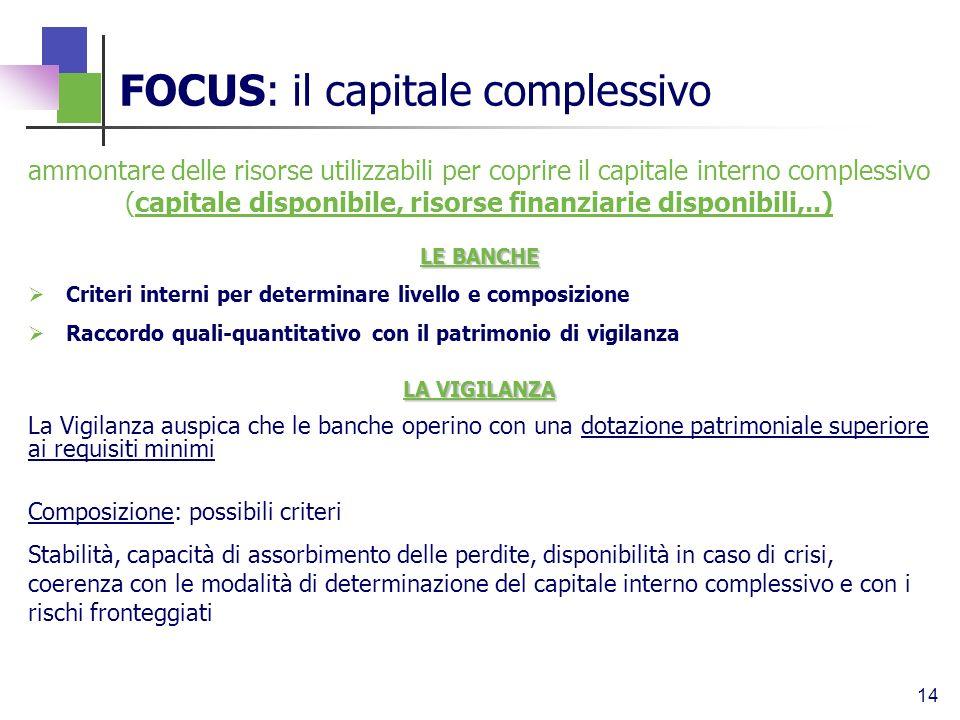 14 ammontare delle risorse utilizzabili per coprire il capitale interno complessivo (capitale disponibile, risorse finanziarie disponibili,..) LE BANC