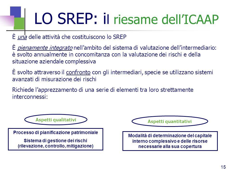 15 È una delle attività che costituiscono lo SREP È pienamente integrato nellambito del sistema di valutazione dellintermediario: è svolto annualmente