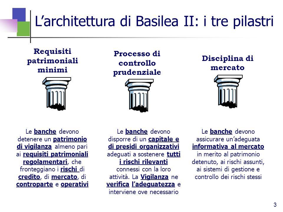 3 Requisiti patrimoniali minimi Processo di controllo prudenziale Disciplina di mercato Larchitettura di Basilea II: i tre pilastri Le banche devono d