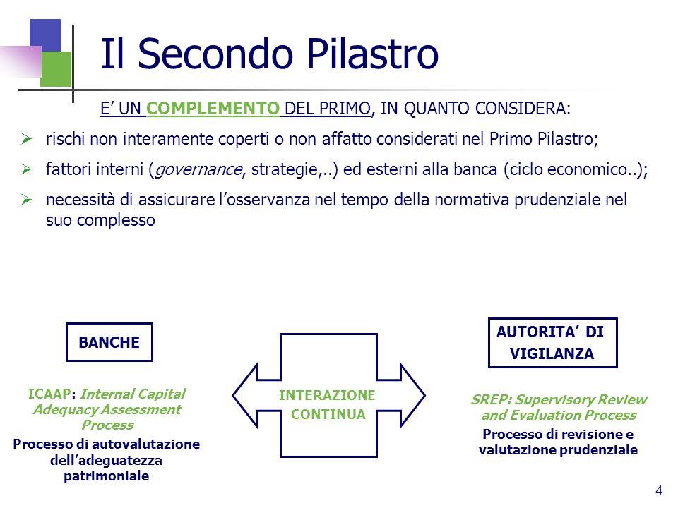 4 Il Secondo Pilastro E UN COMPLEMENTO DEL PRIMO, IN QUANTO CONSIDERA: rischi non interamente coperti o non affatto considerati nel Primo Pilastro; fa