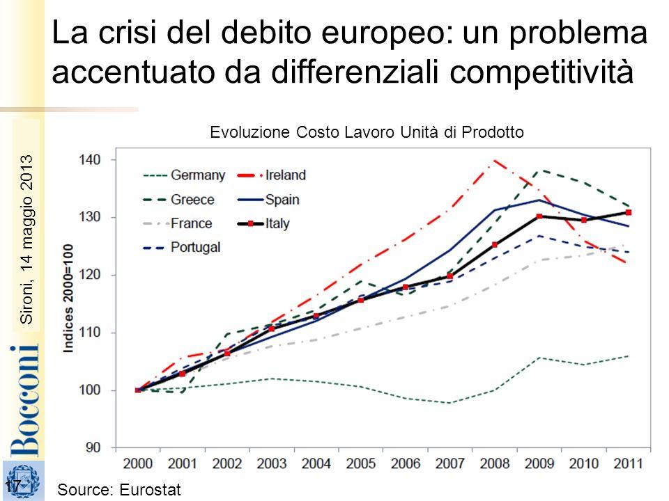Sironi, 22 febbraio 2010 17 La crisi del debito europeo: un problema accentuato da differenziali competitività Source: Eurostat Sironi, 14 maggio 2013