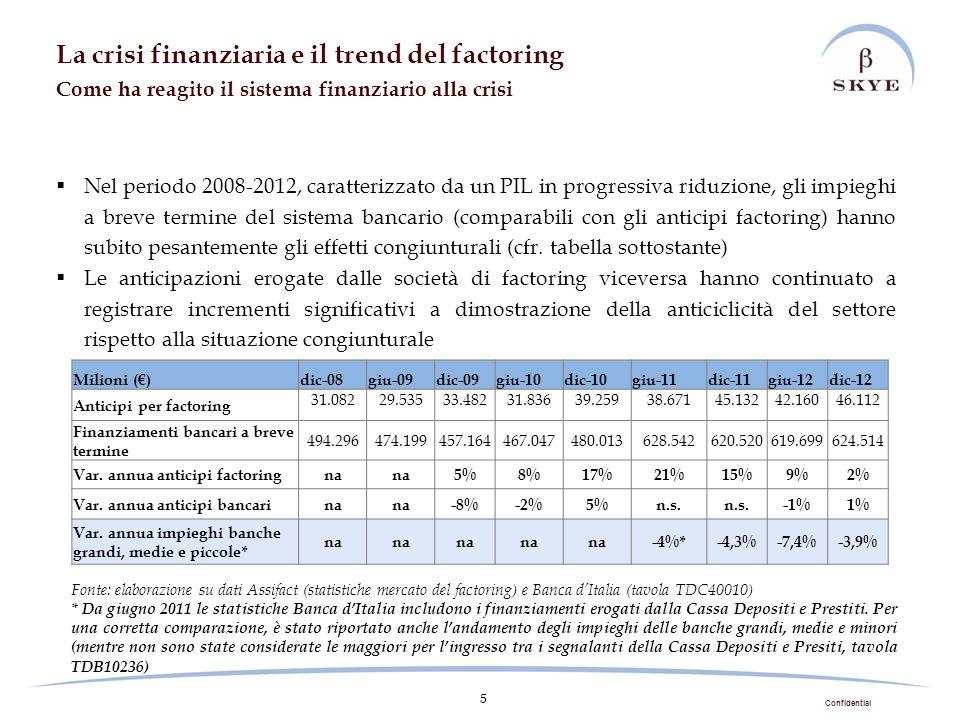 Confidential 5 La crisi finanziaria e il trend del factoring Come ha reagito il sistema finanziario alla crisi Nel periodo 2008-2012, caratterizzato d