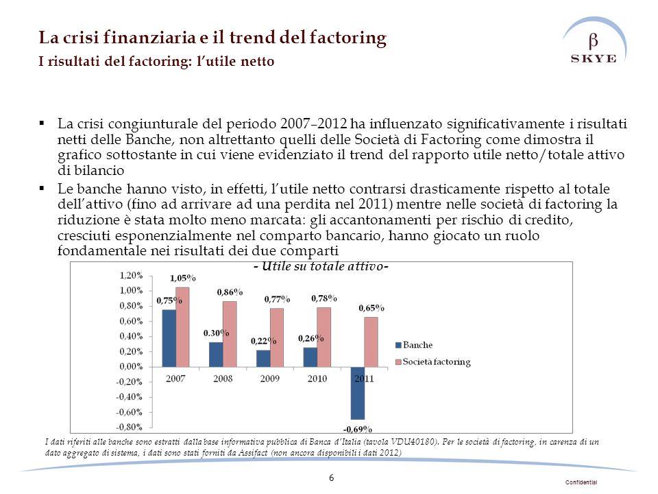 Confidential 6 La crisi congiunturale del periodo 2007–2012 ha influenzato significativamente i risultati netti delle Banche, non altrettanto quelli d