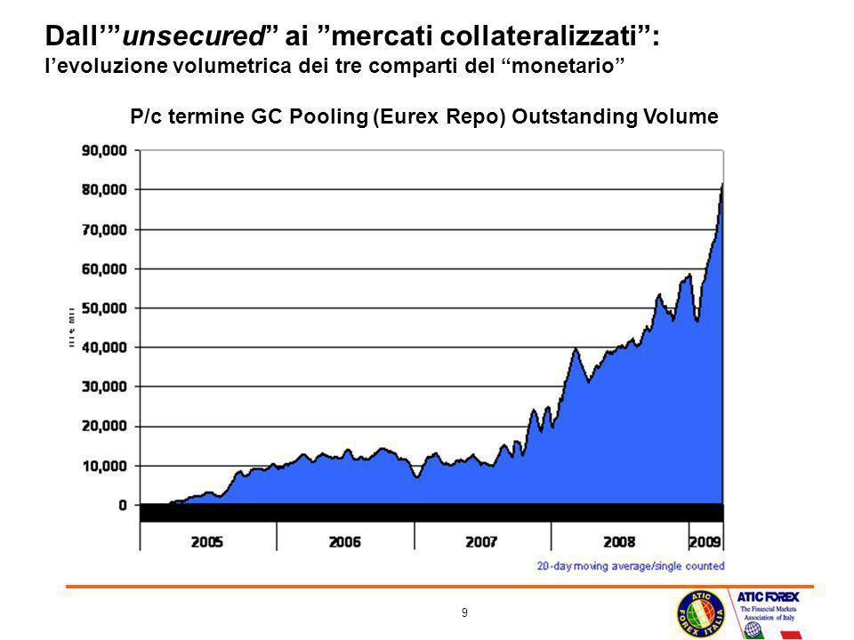 9 Dallunsecured ai mercati collateralizzati: levoluzione volumetrica dei tre comparti del monetario P/c termine GC Pooling (Eurex Repo) Outstanding Vo