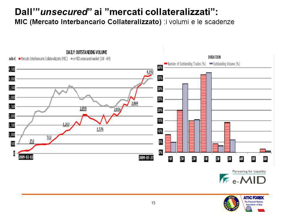 15 Dallunsecured ai mercati collateralizzati: MIC (Mercato Interbancario Collateralizzato) :i volumi e le scadenze