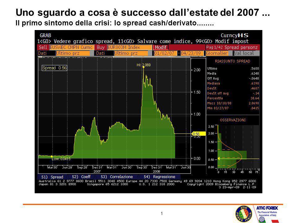1 Uno sguardo a cosa è successo dallestate del 2007... Il primo sintomo della crisi: lo spread cash/derivato........