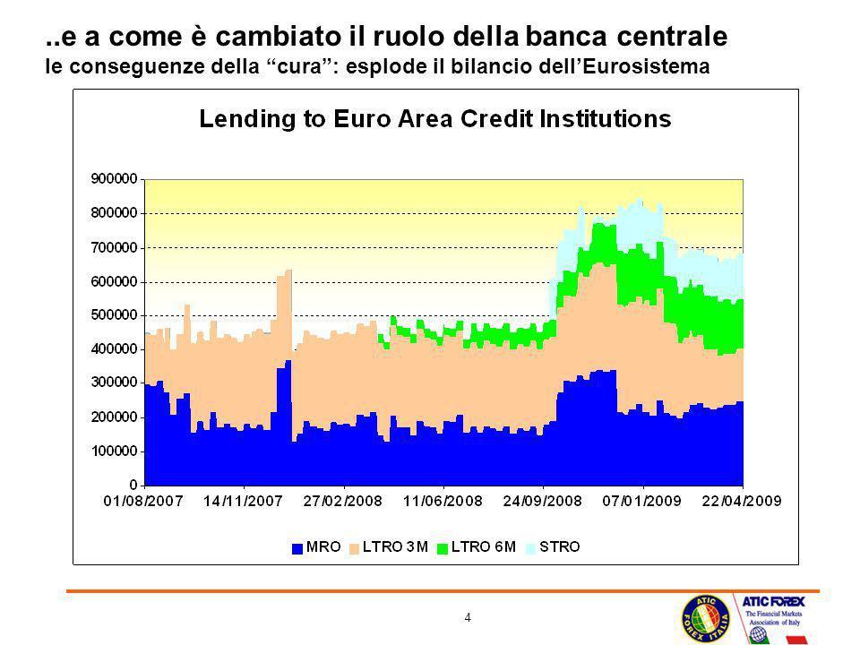 4..e a come è cambiato il ruolo della banca centrale le conseguenze della cura: esplode il bilancio dellEurosistema