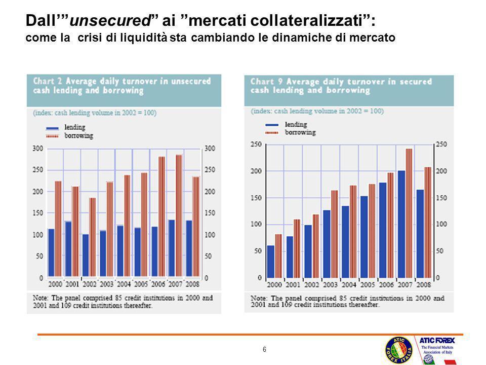 6 Dallunsecured ai mercati collateralizzati: come la crisi di liquidità sta cambiando le dinamiche di mercato
