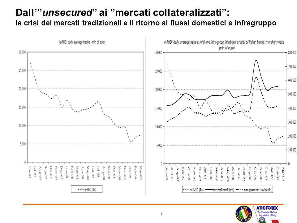 7 Dallunsecured ai mercati collateralizzati: la crisi dei mercati tradizionali e il ritorno ai flussi domestici e infragruppo