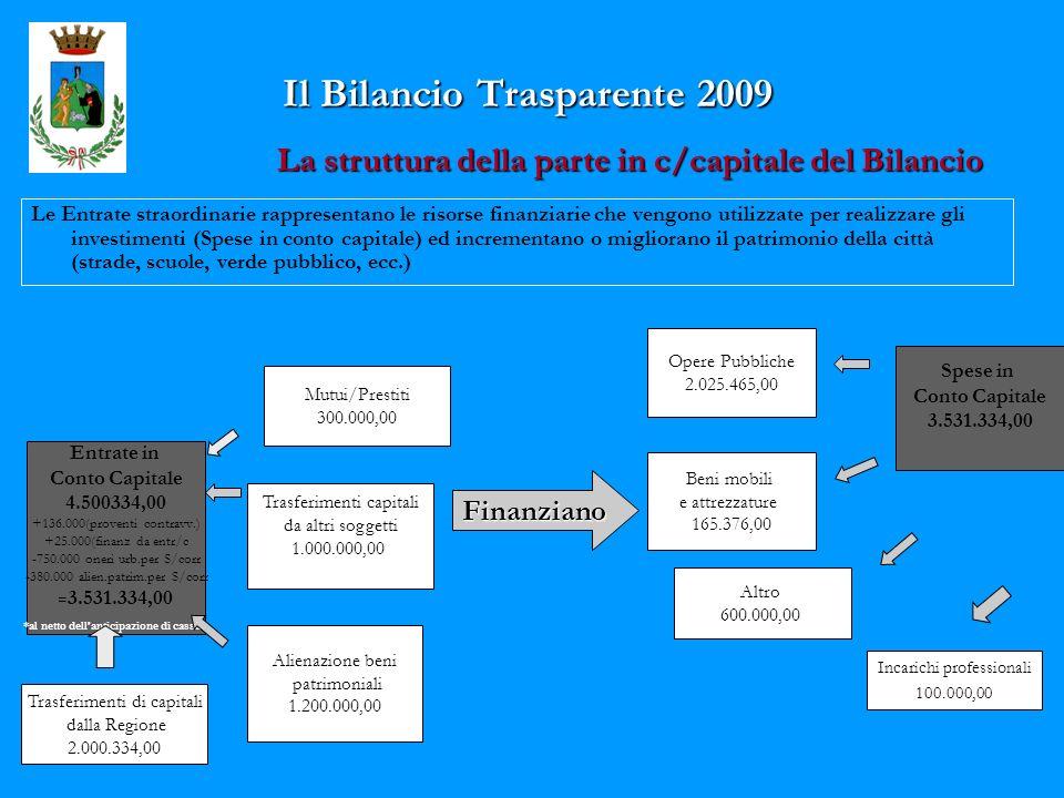 Il Bilancio Trasparente 2009 La struttura della parte in c/capitale del Bilancio Le Entrate straordinarie rappresentano le risorse finanziarie che vengono utilizzate per realizzare gli investimenti (Spese in conto capitale) ed incrementano o migliorano il patrimonio della città (strade, scuole, verde pubblico, ecc.) Entrate in Conto Capitale 4.500334,00 +136.000(proventi contravv.) +25.000(finanz da entr/c -750.000 oneri urb.per S/corr -380.000 alien.patrim.per S/corr = 3.531.334,00 *al netto dellanticipazione di cassa Trasferimenti di capitali dalla Regione 2.000.334,00 Trasferimenti capitali da altri soggetti 1.000.000,00 Finanziano Opere Pubbliche 2.025.465,00 Beni mobili e attrezzature 165.376,00 Spese in Conto Capitale 3.531.334,00 Altro 600.000,00 Alienazione beni patrimoniali 1.200.000,00 Mutui/Prestiti 300.000,00 Incarichi professionali 100.000,00