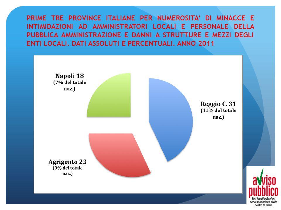 PRIME TRE PROVINCE ITALIANE PER NUMEROSITA DI MINACCE E INTIMIDAZIONI AD AMMINISTRATORI LOCALI E PERSONALE DELLA PUBBLICA AMMINISTRAZIONE E DANNI A ST