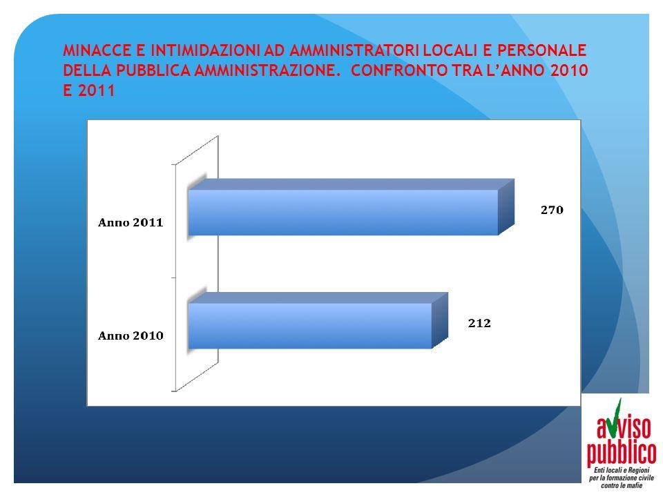 MINACCE E INTIMIDAZIONI AD AMMINISTRATORI LOCALI E PERSONALE DELLA PUBBLICA AMMINISTRAZIONE. CONFRONTO TRA LANNO 2010 E 2011