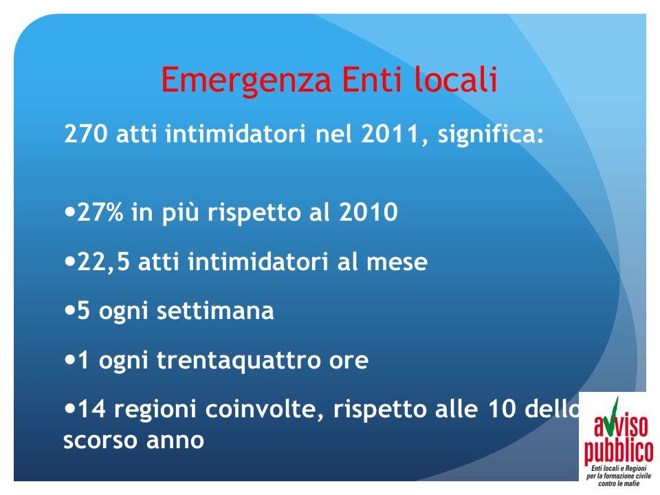 Emergenza Enti locali 270 atti intimidatori nel 2011, significa: 27% in più rispetto al 2010 22,5 atti intimidatori al mese 5 ogni settimana 1 ogni tr