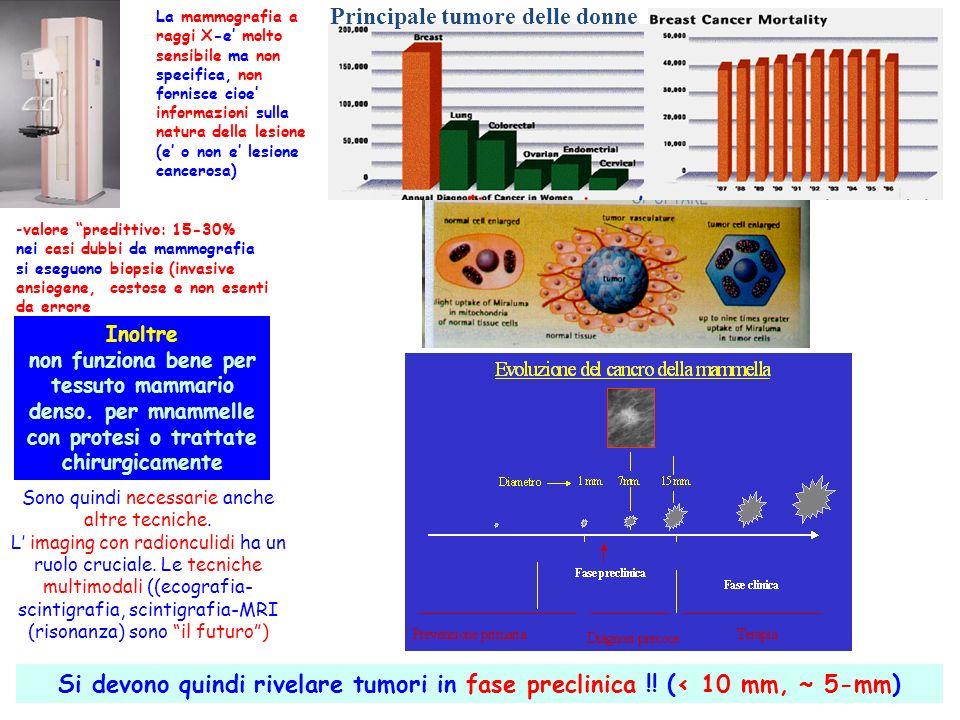 La tecnica Single Photon Paziente iniettato con radiofarmaco, localizzato secondo le sue proprieta metaboliche (tracciante) Raggi gamma escono dal paziente e possono essere rivelati e usati per riprodurre immagini 1.Collimatore Solo i gamma perpendicolari al piano dellimmagine vengono raccolti 2.Scintillatore Converte i gamma in luce 3.Fotosensore Converte la luce in segnale elettrico 4.Elettronica di Lettura Amplifica e campiona i segnali elettrici e li passa al computer 5.Procedura di ricostruzione Elabora i segnali tramite computer e produce limmagine