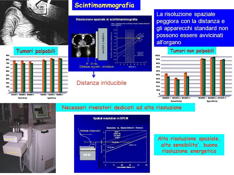 Tumori palpabili Tumori non palpabili Necessari rivelatori dedicati ad alta risoluzione Alta risoluzione spaziale, alta sensibilita, buona risoluzione