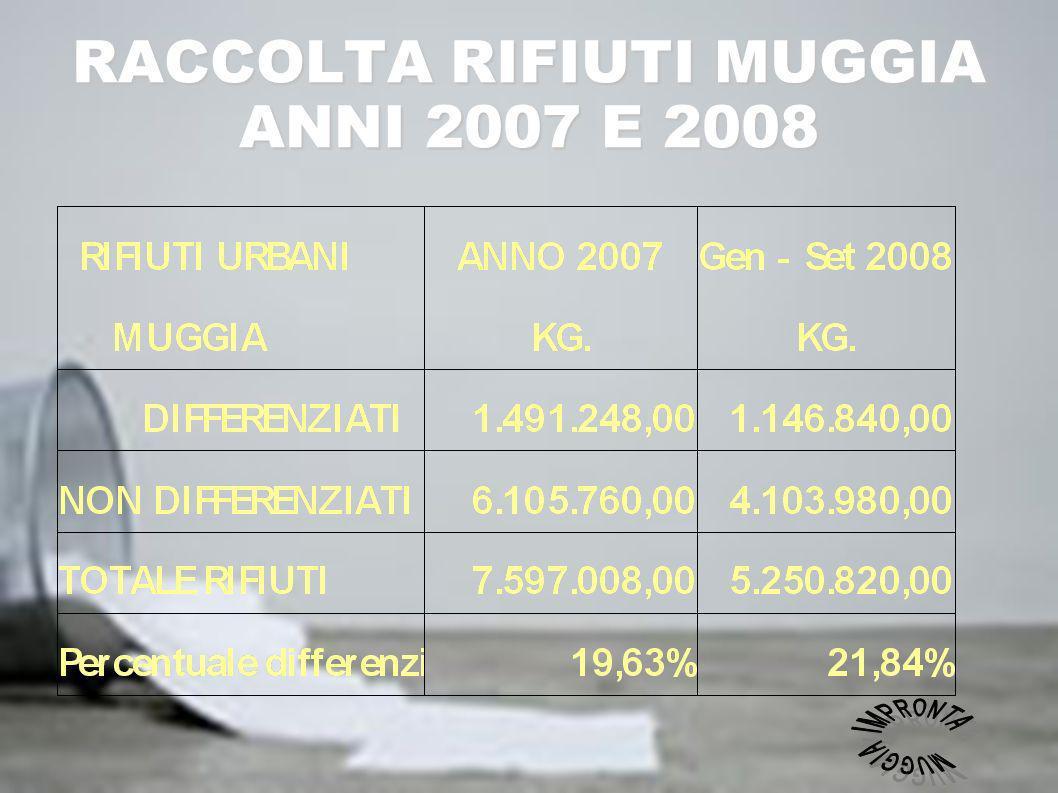 Muggia Muggia raccolta differenziata raccolta differenziata 2007 e 2008, 2007 e 2008, attorno al 20% Gli Obiettivi fissati Gli Obiettivi fissati dall Art.