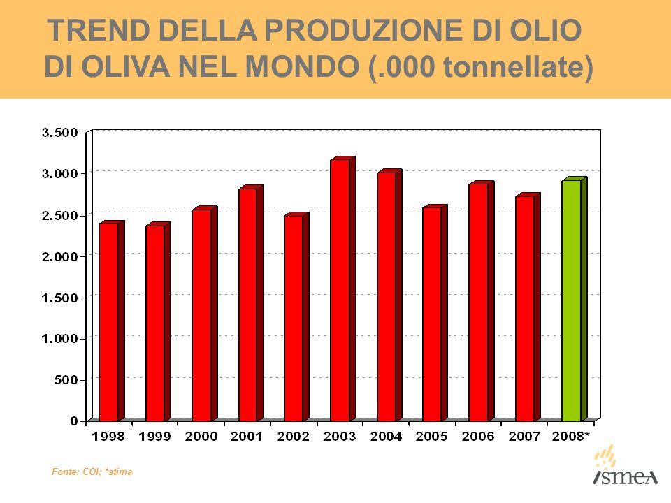TREND DELLA PRODUZIONE DI OLIO DI OLIVA NEL MONDO (.000 tonnellate) Fonte: COI; *stima