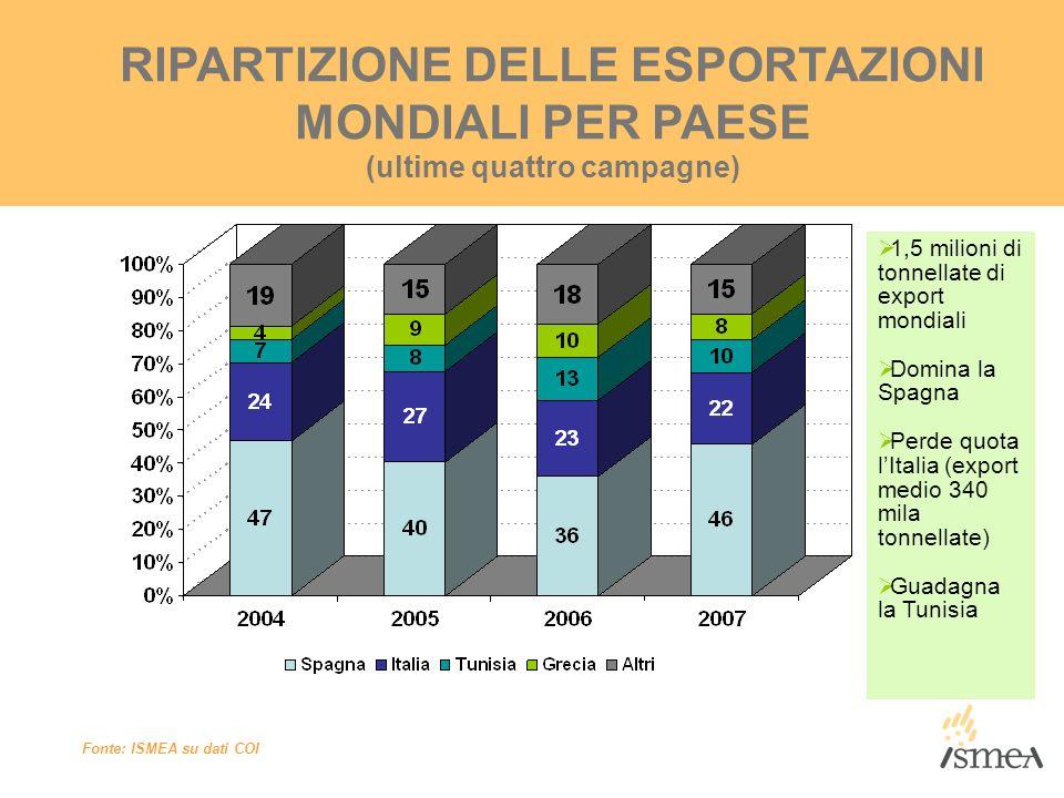 RIPARTIZIONE DELLE ESPORTAZIONI MONDIALI PER PAESE (ultime quattro campagne) Fonte: ISMEA su dati COI 1,5 milioni di tonnellate di export mondiali Dom