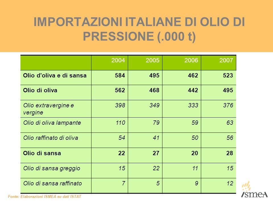 IMPORTAZIONI ITALIANE DI OLIO DI PRESSIONE (.000 t) Fonte: Elaborazioni ISMEA su dati ISTAT 2004200520062007 Olio d'oliva e di sansa584495462523 Olio