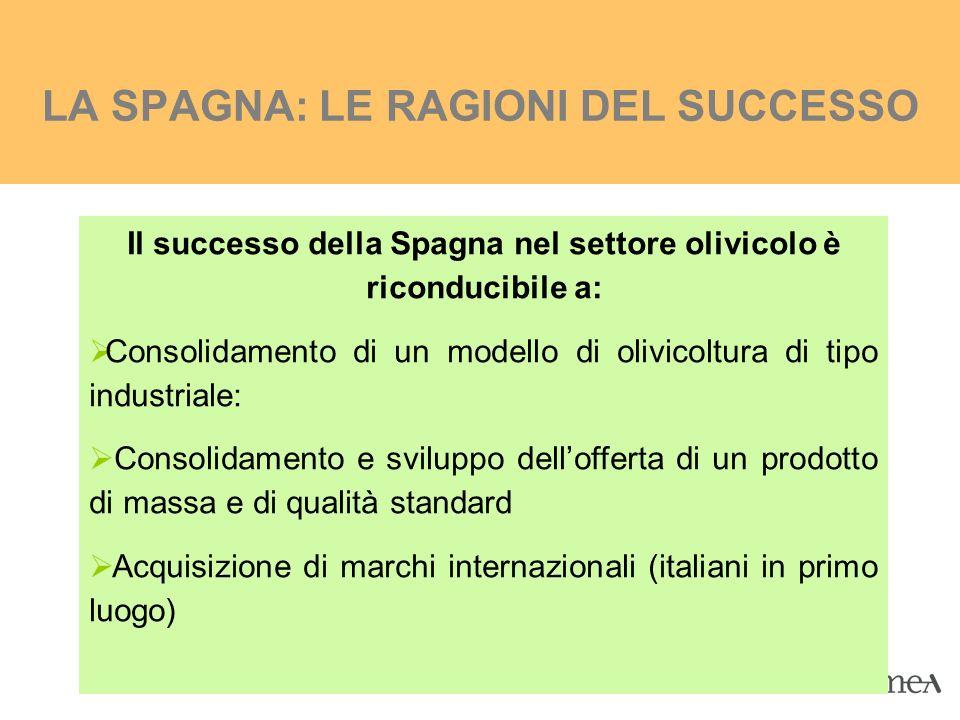 LA SPAGNA: LE RAGIONI DEL SUCCESSO Il successo della Spagna nel settore olivicolo è riconducibile a: Consolidamento di un modello di olivicoltura di t