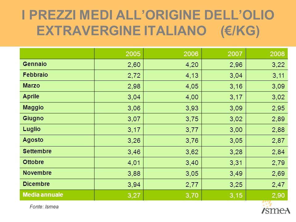 I PREZZI MEDI ALLORIGINE DELLOLIO EXTRAVERGINE ITALIANO (/KG) 2005200620072008 Gennaio 2,604,202,963,22 Febbraio 2,724,133,043,11 Marzo 2,984,053,163,
