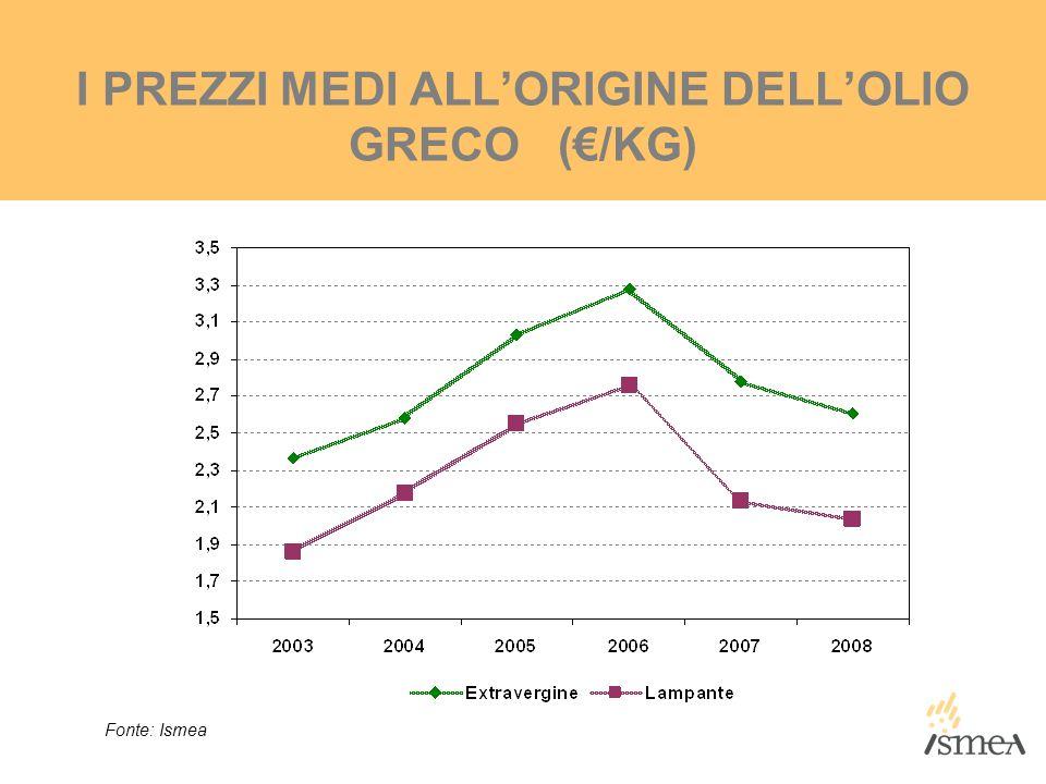 I PREZZI MEDI ALLORIGINE DELLOLIO GRECO (/KG) Fonte: Ismea