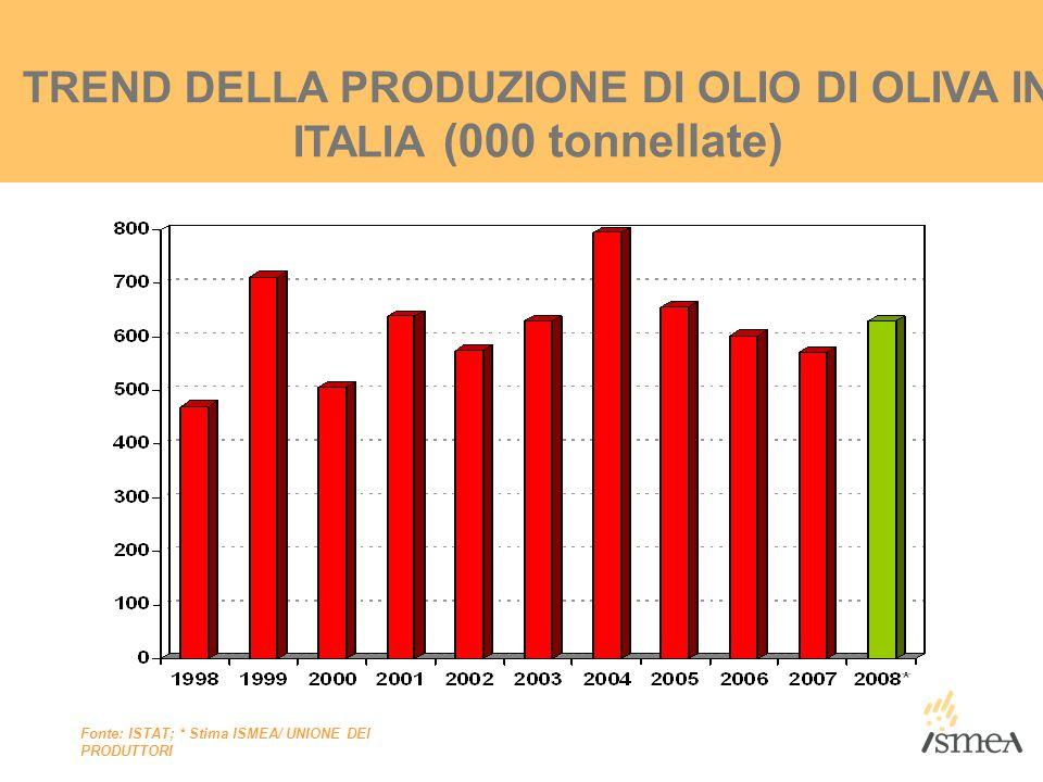 TREND DELLA PRODUZIONE DI OLIO DI OLIVA IN ITALIA (000 tonnellate) Fonte: ISTAT; * Stima ISMEA/ UNIONE DEI PRODUTTORI