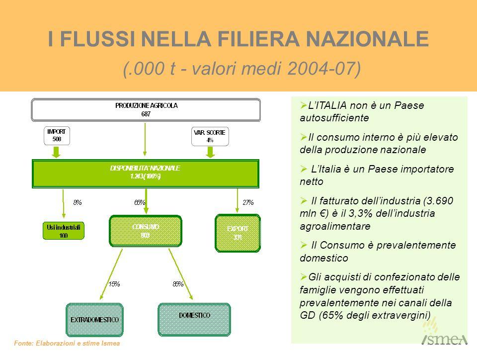 I FLUSSI NELLA FILIERA NAZIONALE (.000 t - valori medi 2004-07) Fonte: Elaborazioni e stime Ismea LITALIA non è un Paese autosufficiente Il consumo in