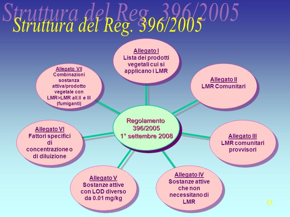 21 Regolamento396/2005 1° settembre 2008 Allegato I Lista dei prodotti vegetali cui si applicano i LMR Allegato II LMR Comunitari Allegato III LMR com