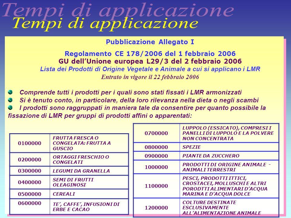 24 Pubblicazione Allegati II,III,IV Regolamento CE 149/2008 del 29 gennaio 2008 GU dellUnione europea L58/1 del 1 marzo 2008 Definisce gli allegati II,III,IV che fissano i livelli massimi di residui per i prodotti compresi nellallegato I del Reg.