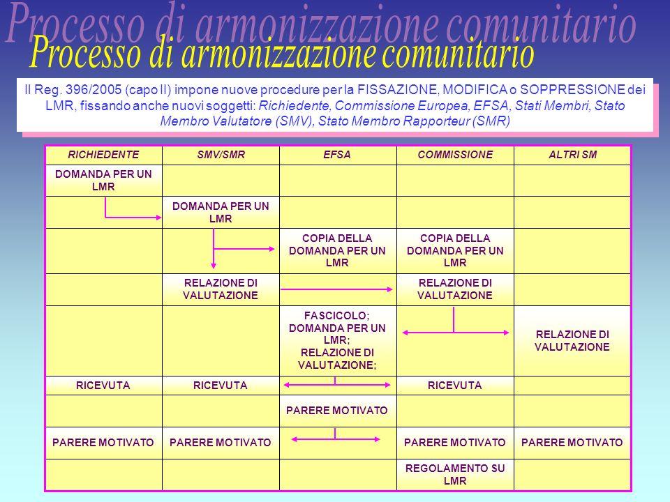 31 REGOLAMENTO SU LMR PARERE MOTIVATO RICEVUTA RELAZIONE DI VALUTAZIONE FASCICOLO; DOMANDA PER UN LMR; RELAZIONE DI VALUTAZIONE; RELAZIONE DI VALUTAZI